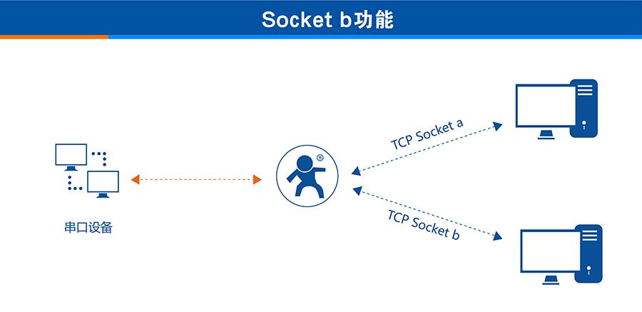 3G DTU的两条Socket功能