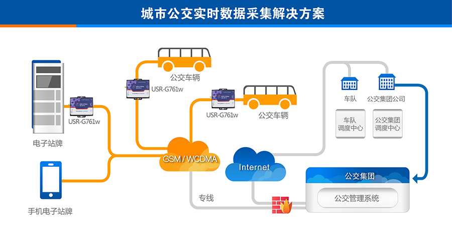 3G DTU的城市公交实时数据采集解决方案