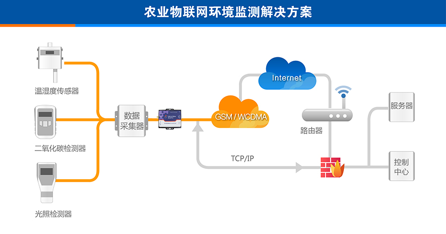 3G DTU农业物联网环境监测解决方案