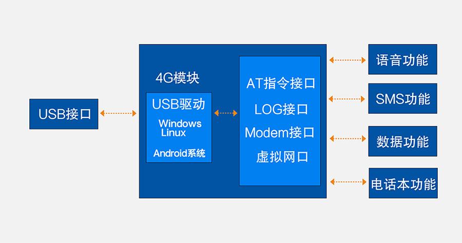 4G模块 功能图