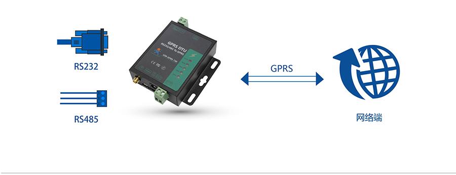 RS232/485 GPRS DTU网络透传