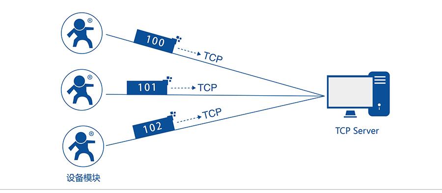 RS232/485 GPRS DTU注册包机制