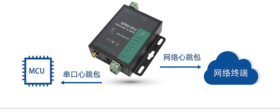 RS232/485 GPRS DTU心跳包机制