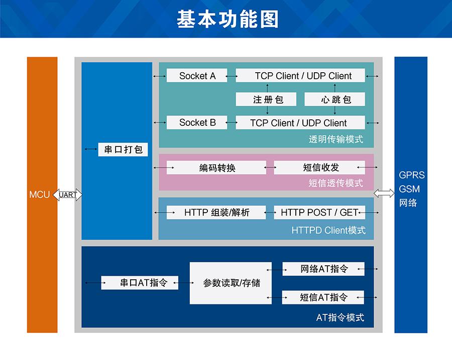 GPRS模块功能结构