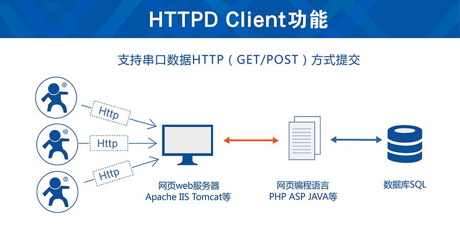 串口GSM模块的Httpd Client