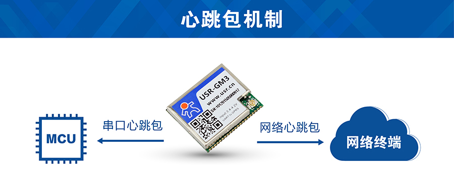 GSM模块串口心跳包