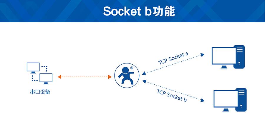 GSM模块socketb功能
