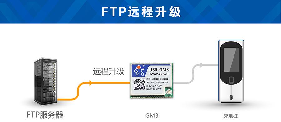 GSM模块FTP传输