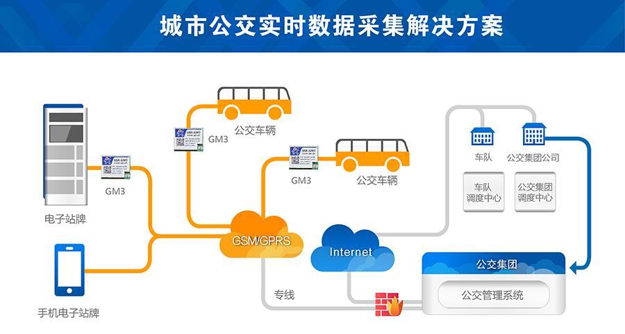 城市公交gsm模块案例