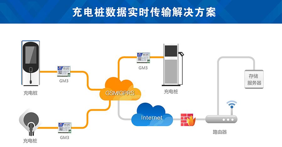 充电桩gsm模块