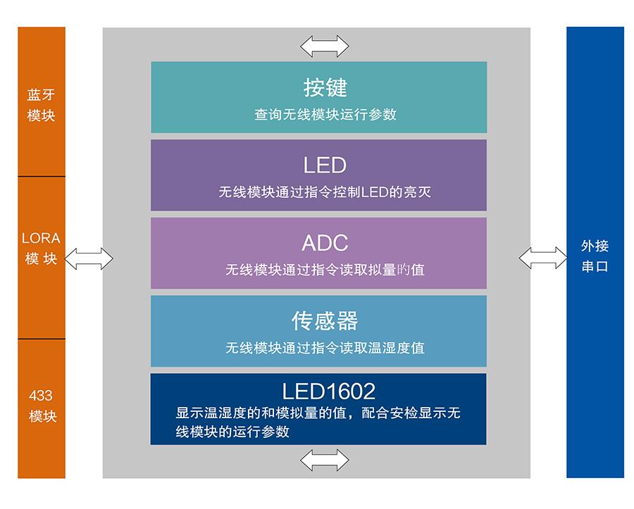 物联网网关评估板功能结构图