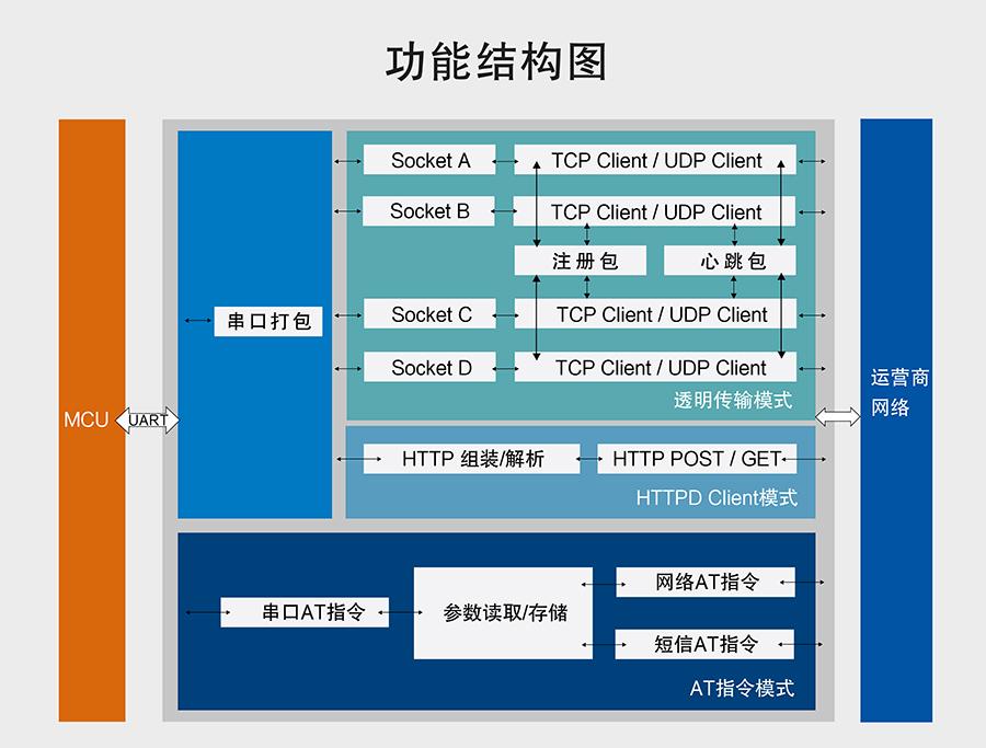 串口转4G模块功能结构图