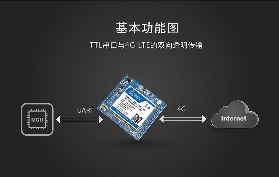 串口转4G模块基本传输方式