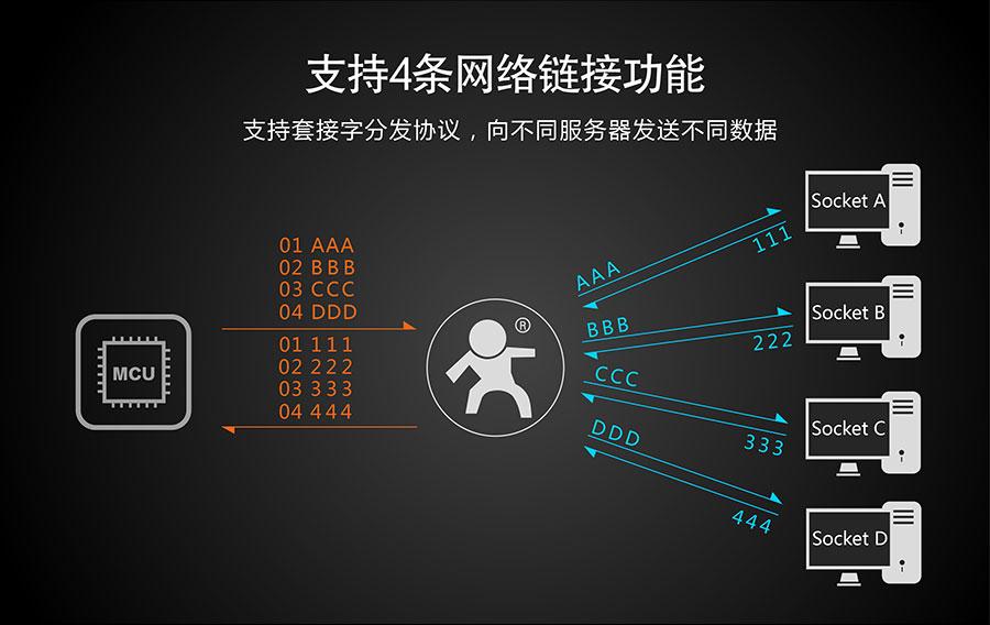 串口转4G模块支持4条网络链接功能