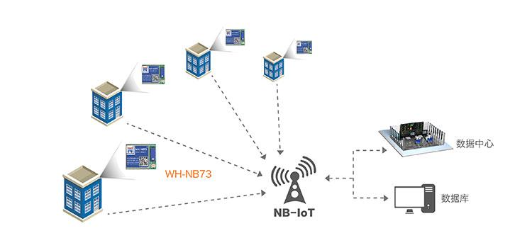 NB-IOT模块的智能表计解决方案
