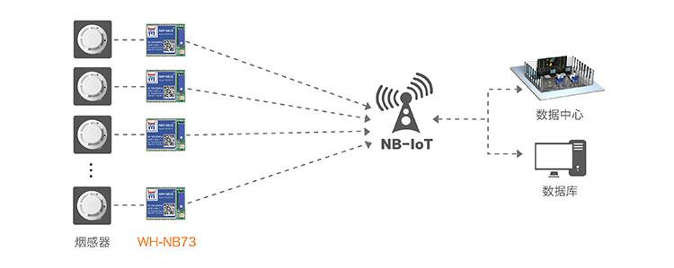 NB-IOT模块的共享支付解决方案