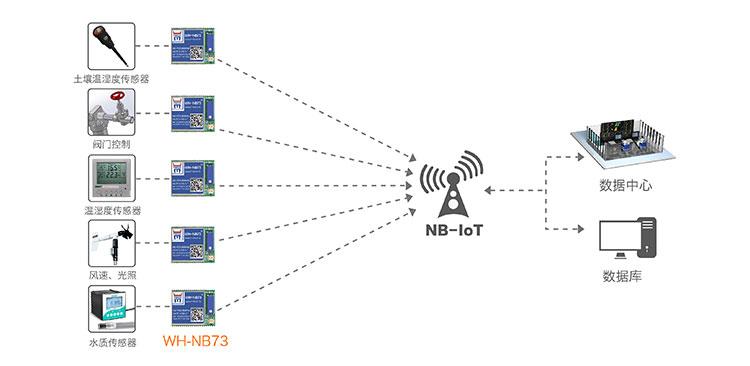 NB-IOT模块的智慧农业解决方案