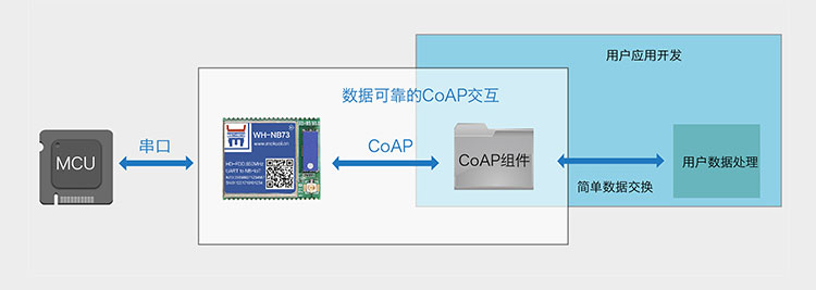 NB-IoT模块的CoAP协议传输集成CoAP协议传输