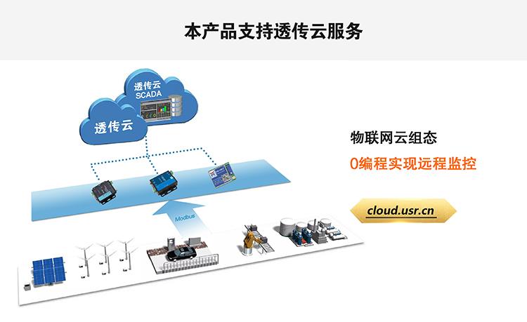 NB-IoT模块支持有人透传云