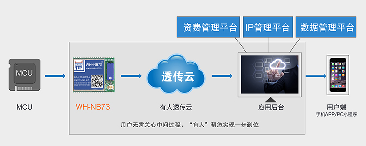 NB-IoT模块的管理平台功能