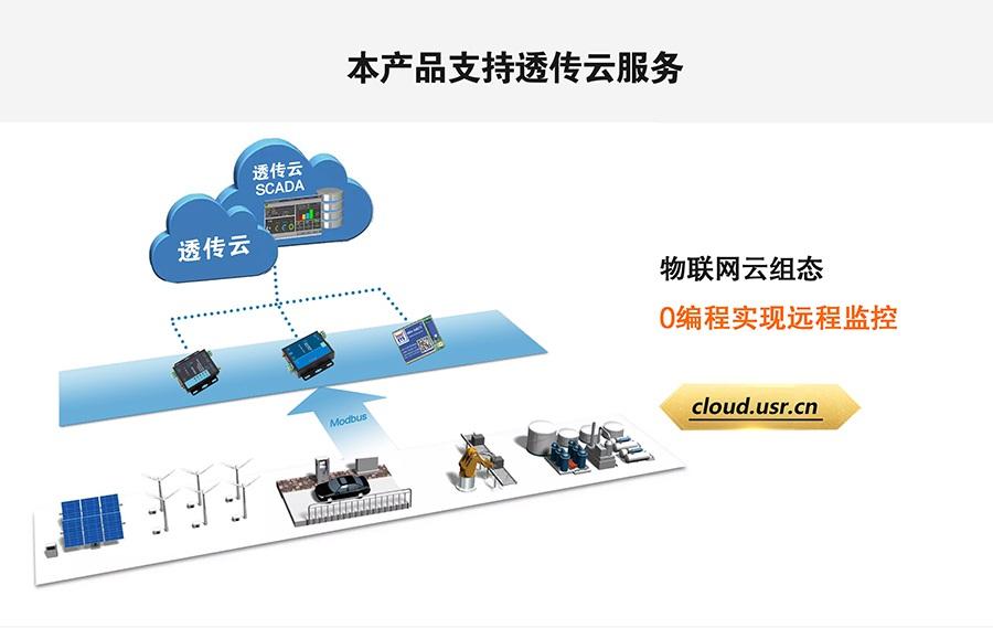 LoRa无线传输系统支持有人透传云