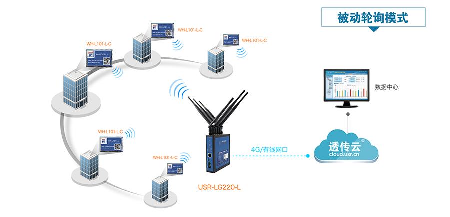 LoRa无线通讯系统的智能表计解决方案