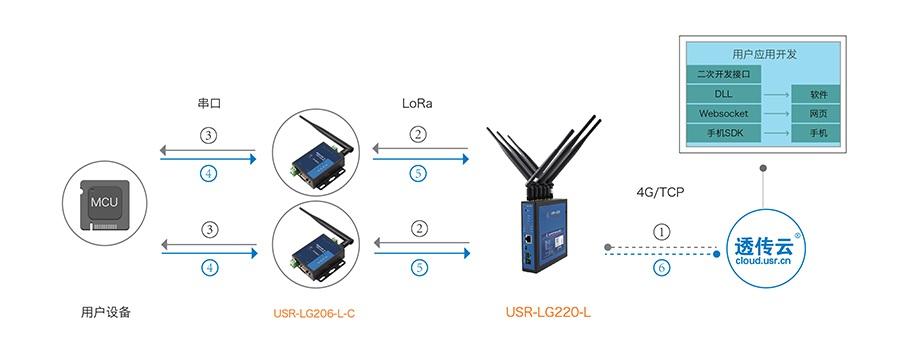 LoRa无线通讯协议的透传模式