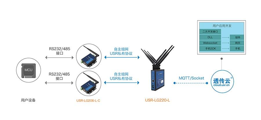 LoRa无线通讯协议支持MQTT协议传输