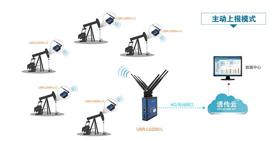 LoRa无线通讯系统的智能油田解决方案