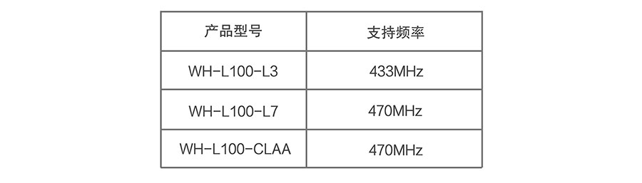 LoRa无线传输模块的支持频段