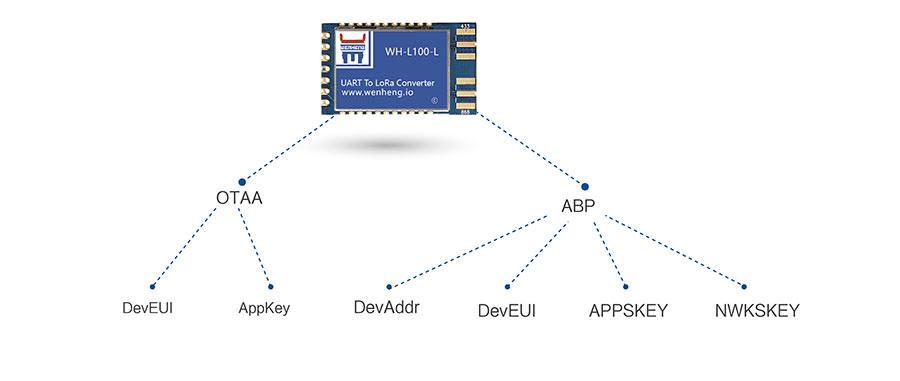 LoRa无线传输模块的接入方式