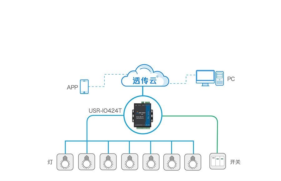 4路网络IO控制器的远程控制
