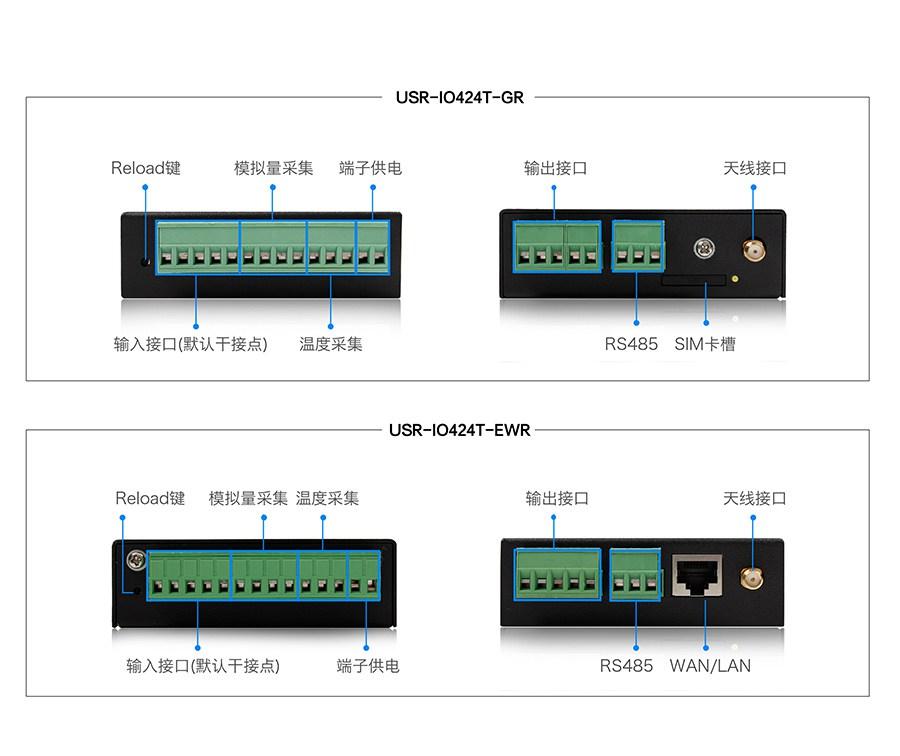 4路网络IO控制器的接口细节