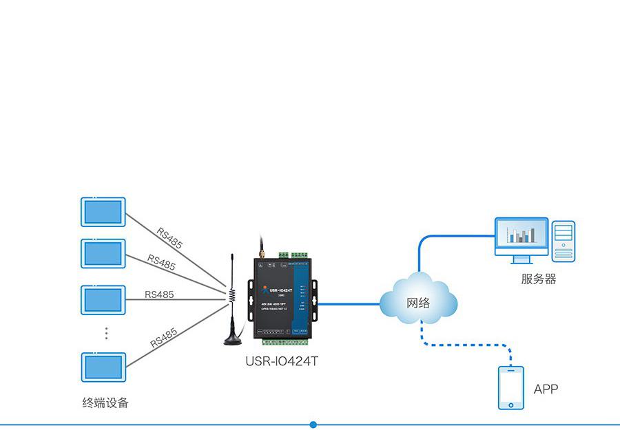 4路网络IO控制器的主机模式