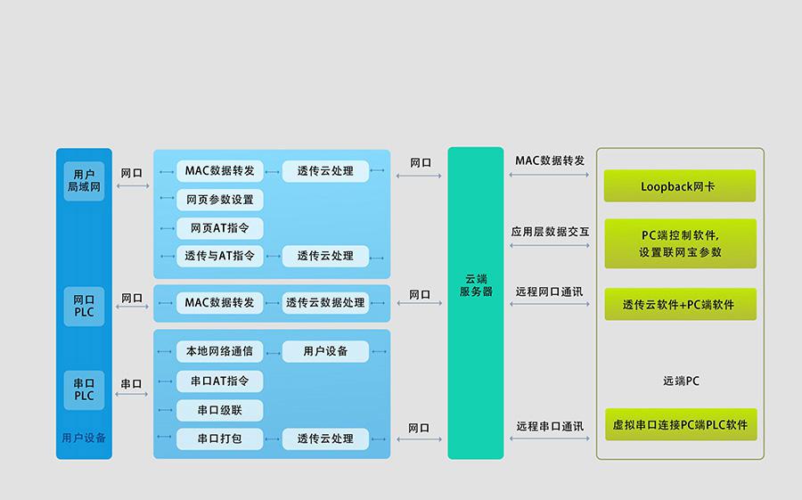 工业PLC联网_PLC联网宝_PLC组态联网终端功能结构图