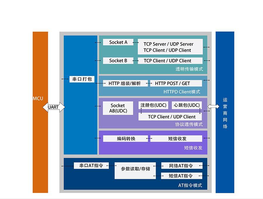 4G网络数据双向透明传输的功能结构图