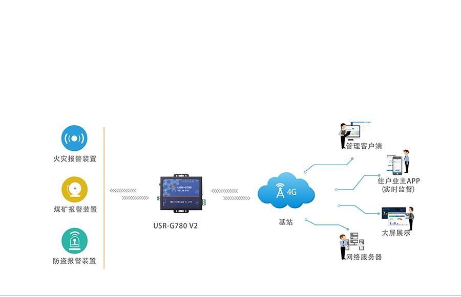 4G网络数据双向透明传输远程报警系统