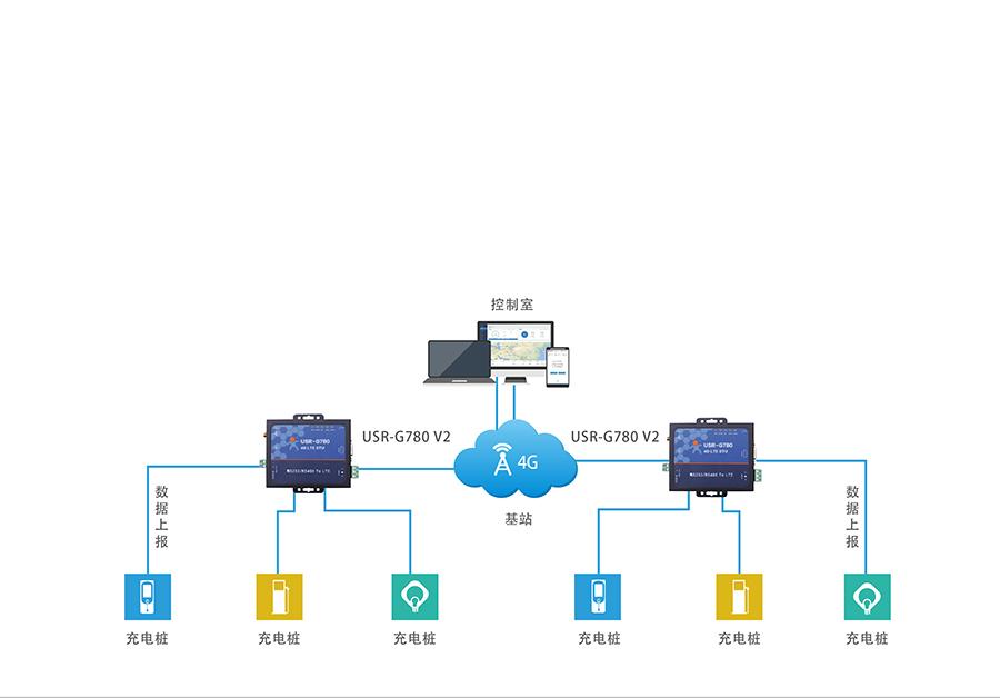 4G网络数据双向透明传输充电桩数据实时传输解决方案