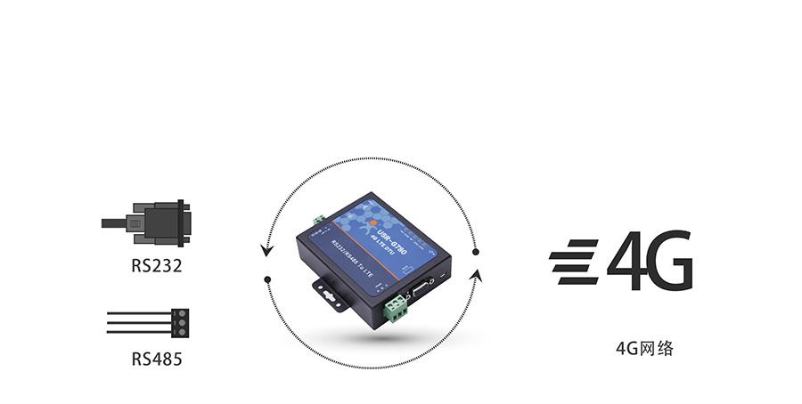 4G网络数据双向透明传输基本功能