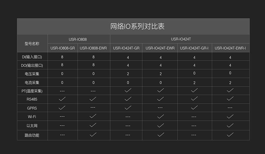 网络IO控制器的对比表