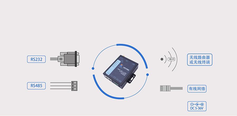RS232/485双网口WIFI串口服务器的基本功能