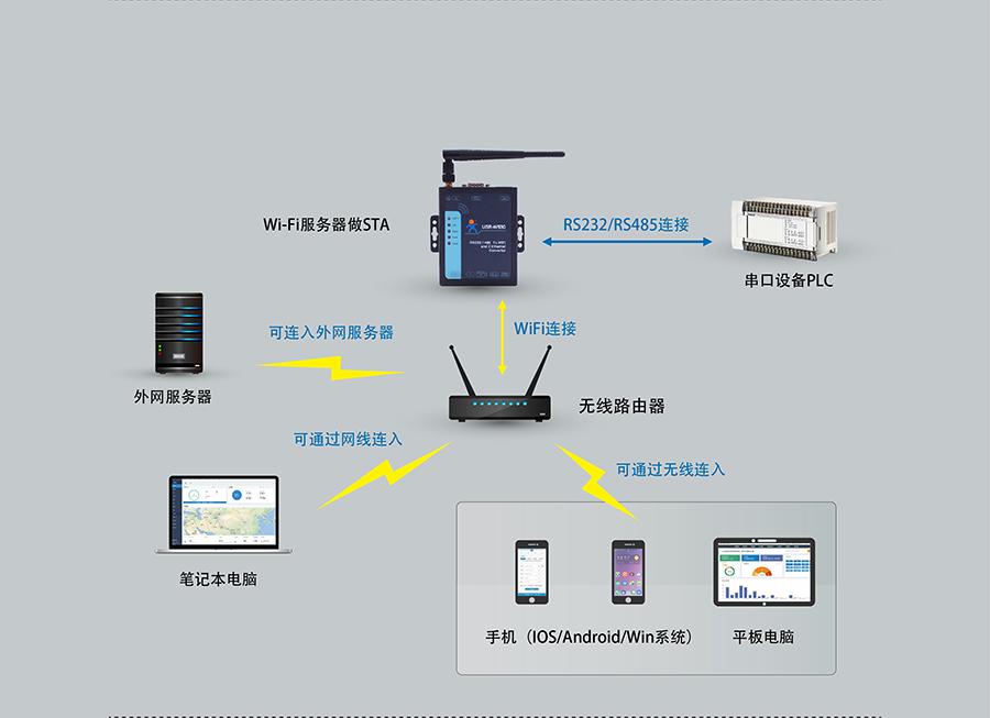 RS232/485双网口WIFI串口服务器的STA工作模式