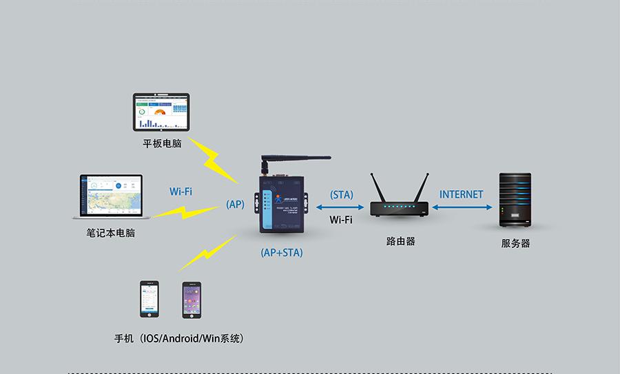 RS232/485双网口WIFI串口服务器的AP+STA工作模式