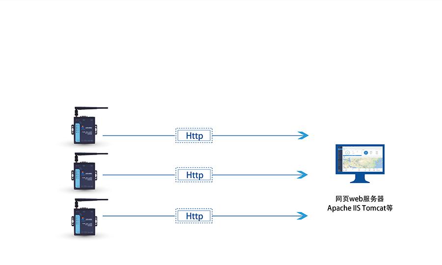 RS232/485双网口WIFI串口服务器的Httpd Client
