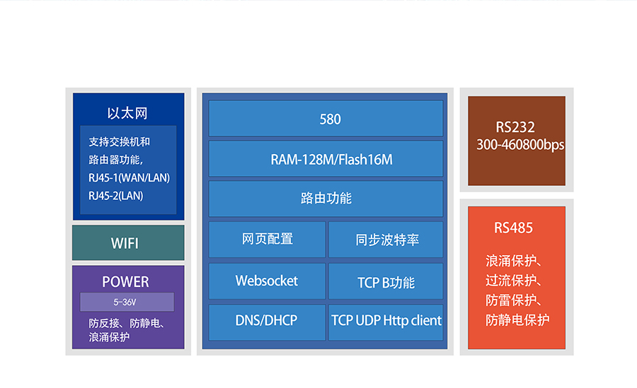 RS232/485双网口WIFI串口服务器的其他特色功能