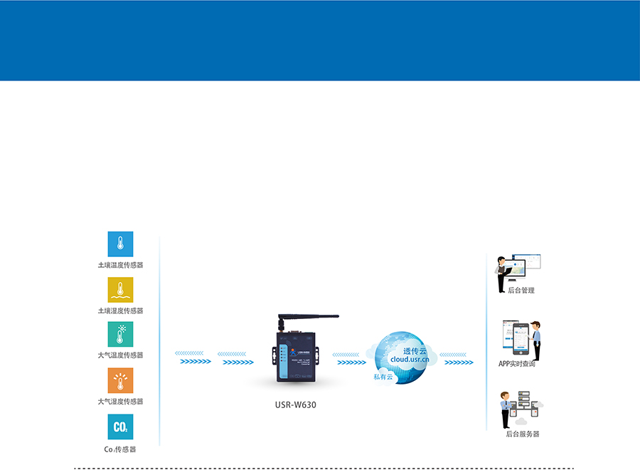 RS232/485双网口WIFI串口服务器的智慧农业应用案例