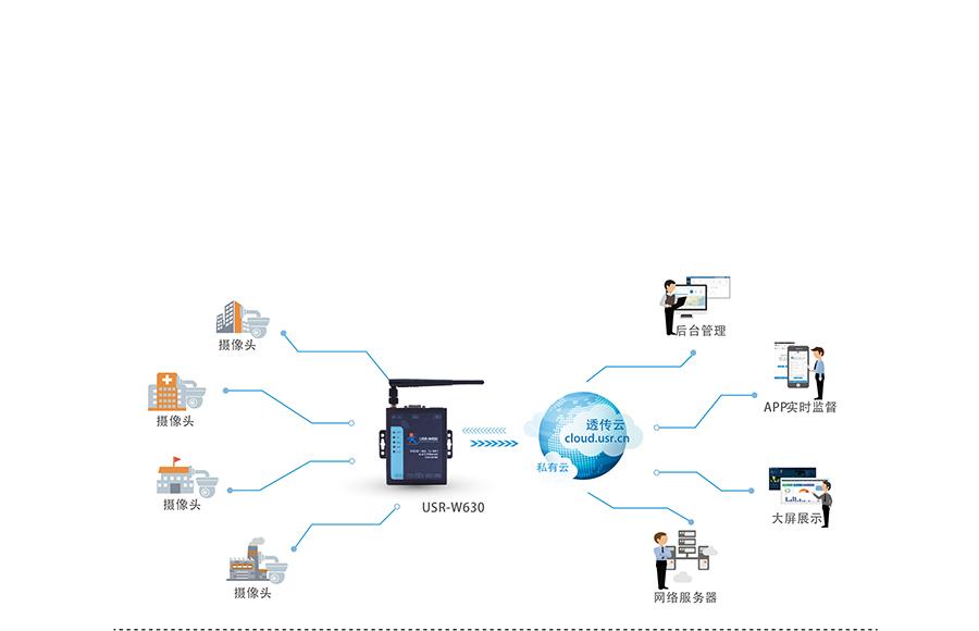 RS232/485双网口WIFI串口服务器的摄像头应用案例