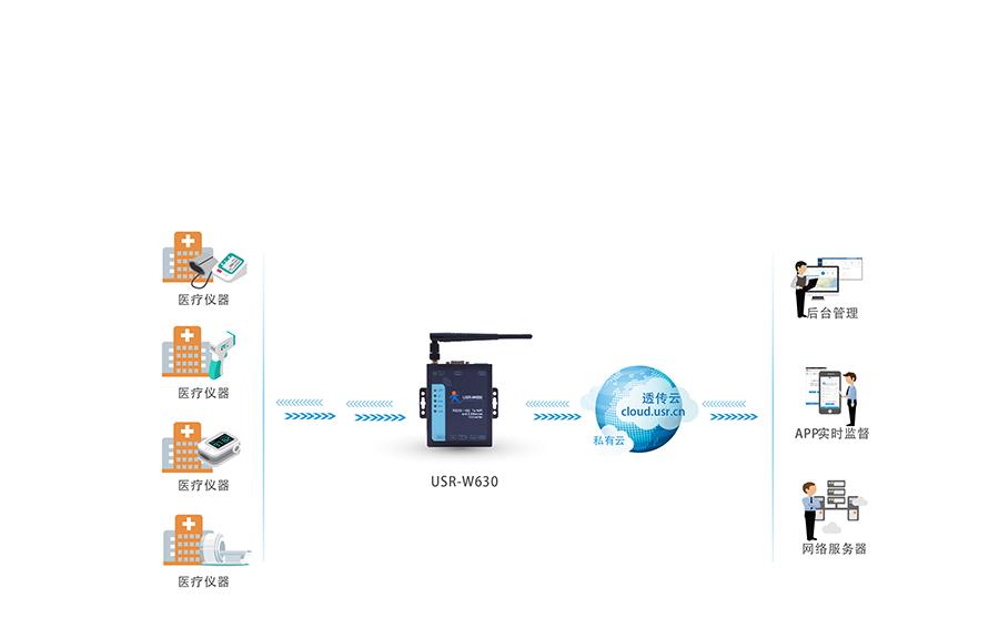RS232/485双网口WIFI串口服务器的医疗仪器应用案例