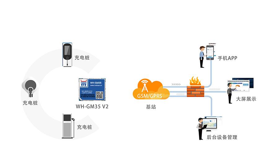 GPRS透传模块_gprs dtu通讯模块充电桩数据实时传输解决方案
