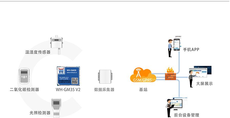 GPRS透传模块_gprs dtu通讯模块农业物联网环境监测解决方案